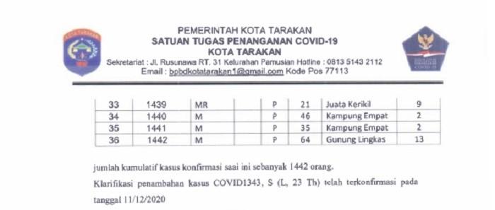 Satu Pasien Covid-19 Meninggal Dunia di Tarakan, Konfirmasi Positif 36 orang | Tarakan TV